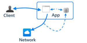 Storage in HTML5